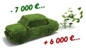 Le durcissement du bonus-malus écologique pour les automobilistes